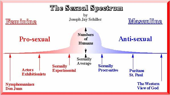 Program In Human Sexuality